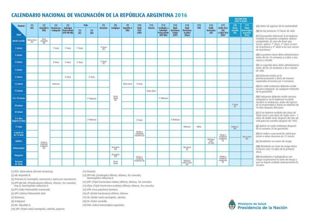 El Calendario Nacional de Vacunación, en su versión 2016, incluye las vacunas que describiremos a continuación.