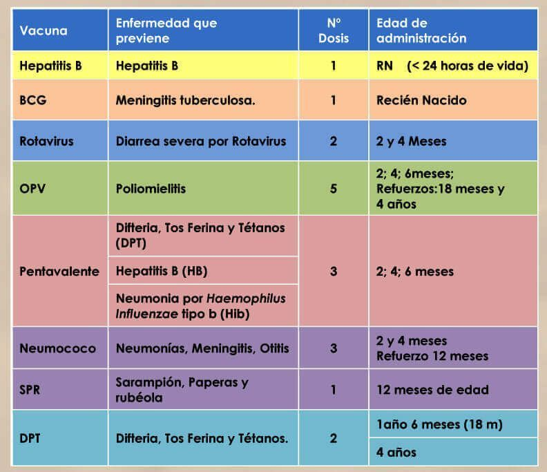 Caldendario de Vacunación de Guatemala