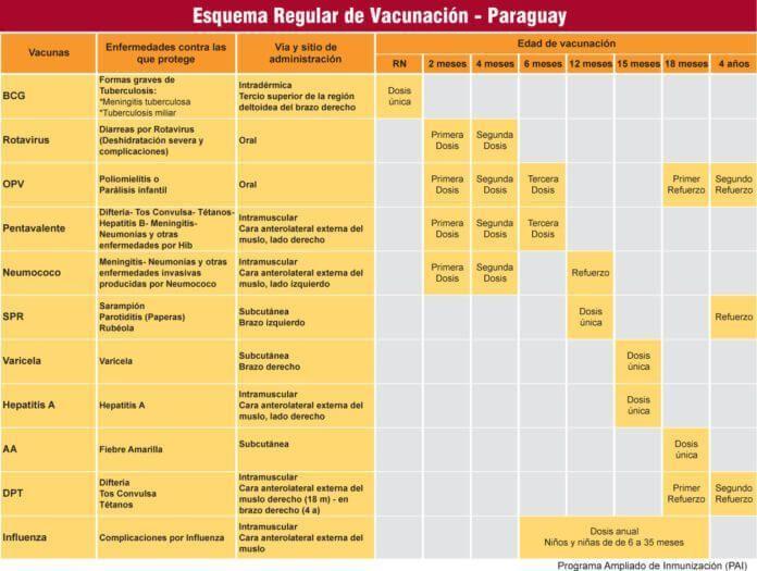 Caldendario de Vacunación de Paraguay