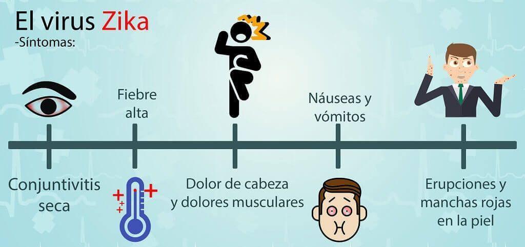 Conoce cuáles son los síntomas del zika