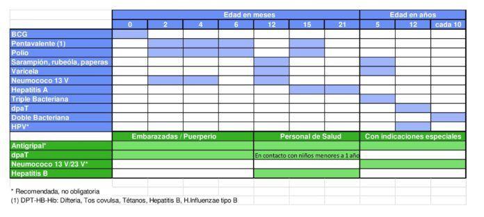 Caldendario de Vacunación de Uruguay