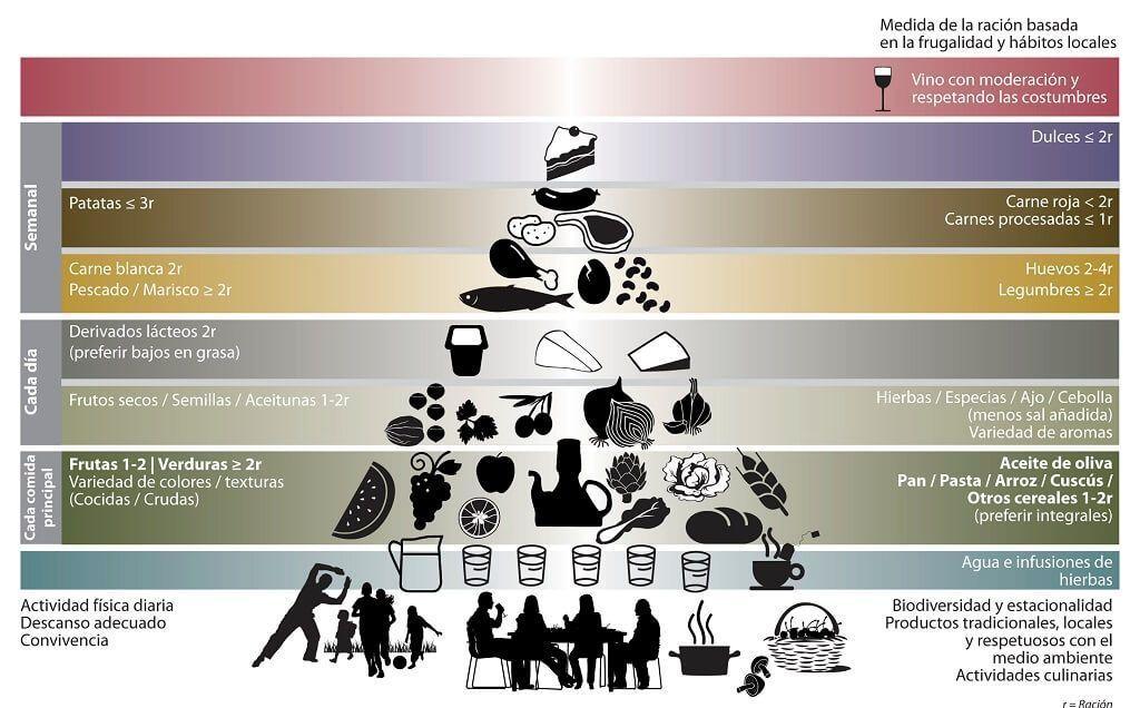 La piramide alimenticia en la dieta del mediterraneo