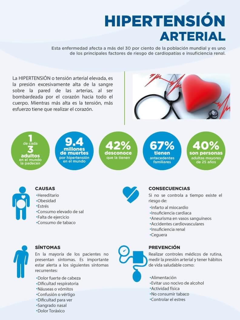 Datos sobre la Hipertensión Arterial